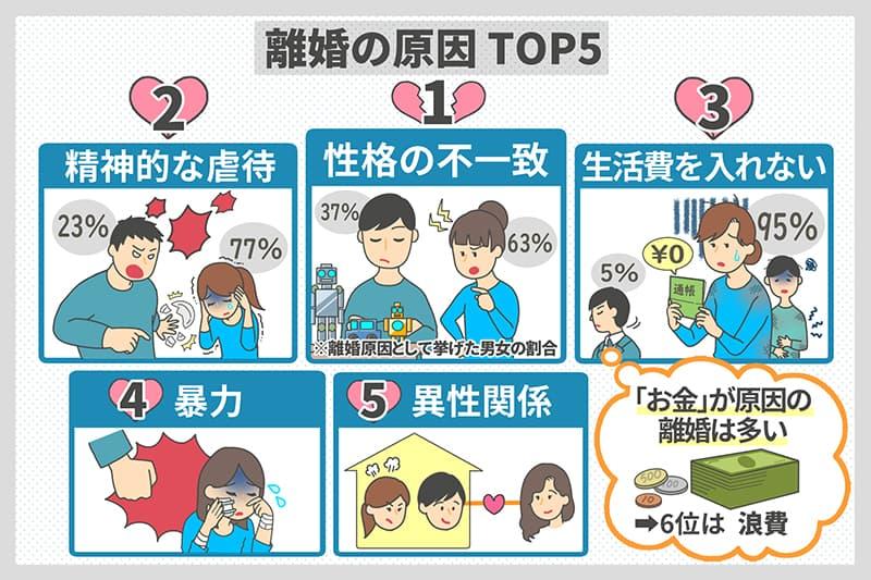 離婚の原因TOP5