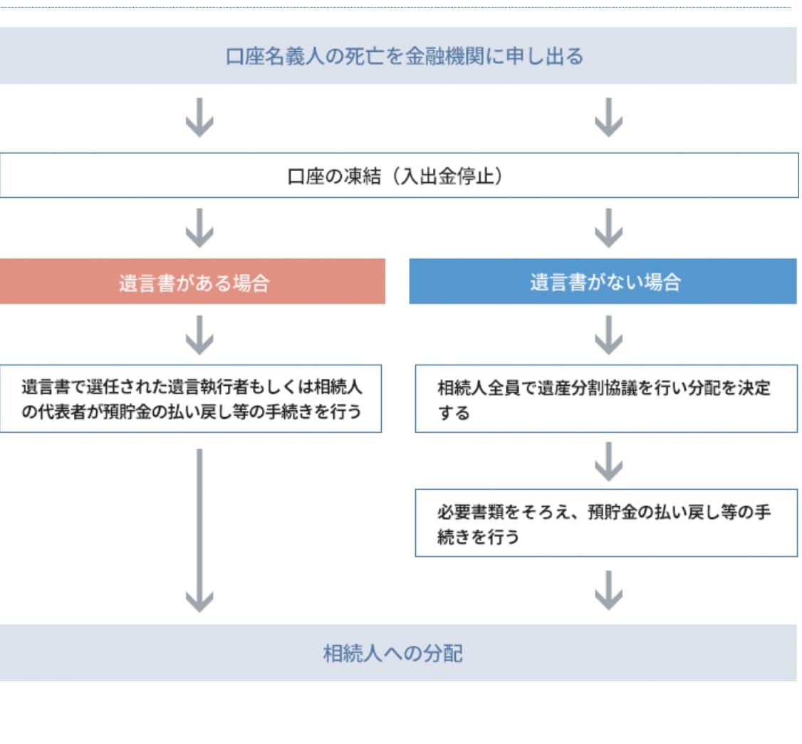 金融機関に連絡~遺産分割後、預貯金の引き出し、相続人への分配までの流れ(図解)