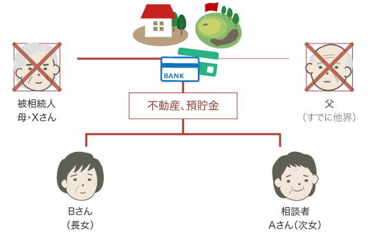 遺産分割協議背景