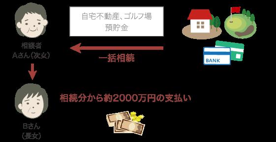 遺産分割協議解決策