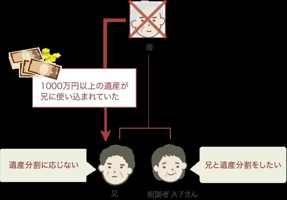 ご相談までの経緯・背景