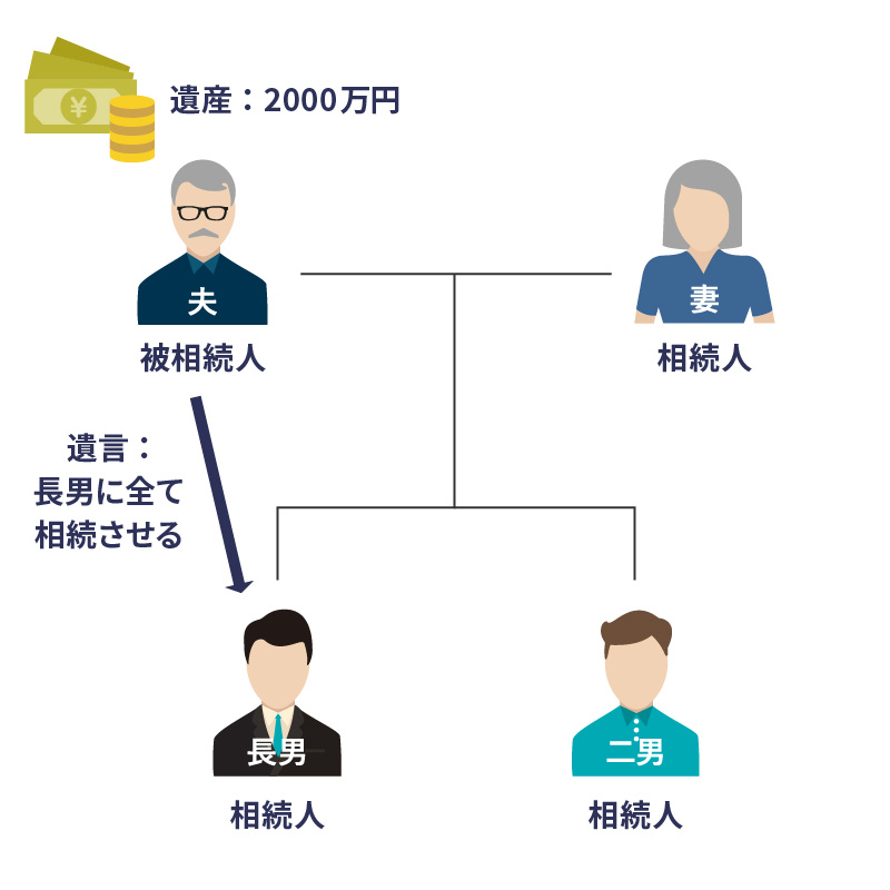 遺留分侵害額請求の事例1:法定相続人のみの問題(生前贈与なし) 図1