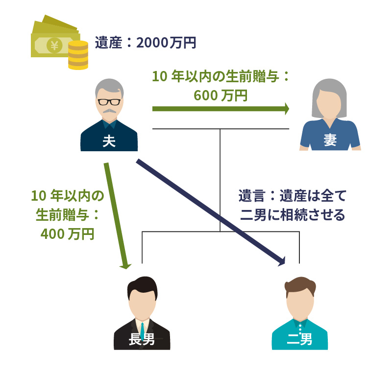 遺留分侵害額請求の事例2:法定相続人のみの問題(生前贈与あり) 図1