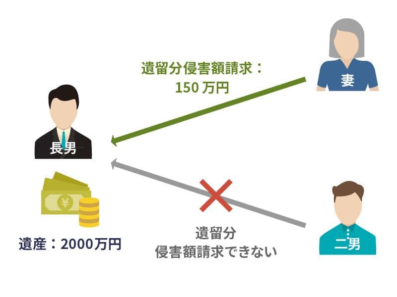 遺留分侵害額請求の事例2:法定相続人のみの問題(生前贈与あり) 図2