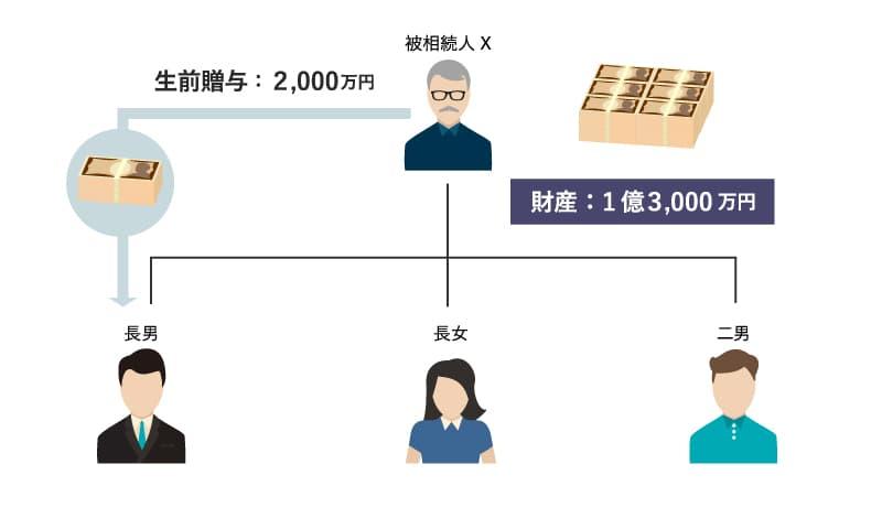 特別受益の計算の具体例1:相関図
