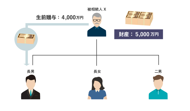 特別受益の計算の具体例2:相関図