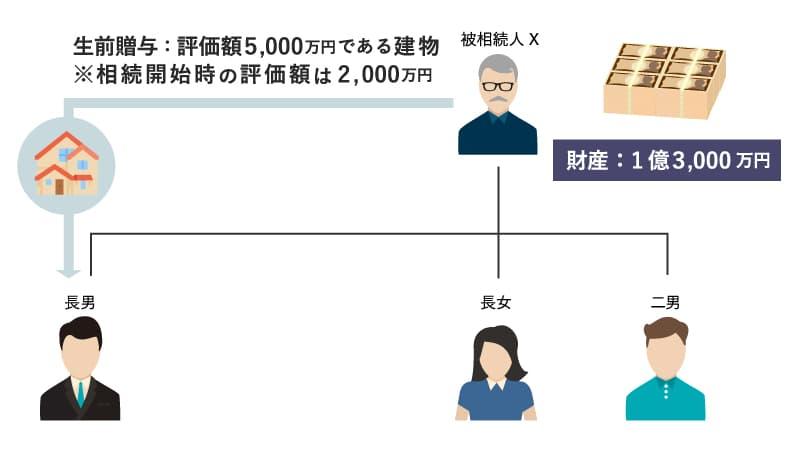 特別受益の計算の具体例3:相関図