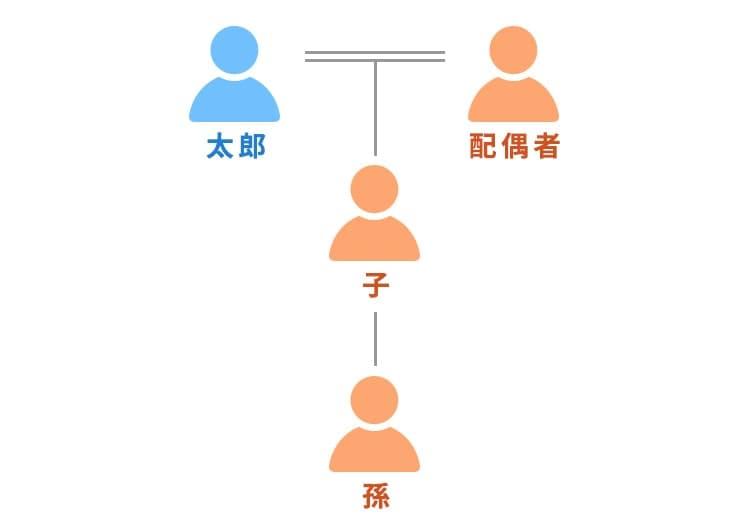 家系図1 太郎、配偶者、子、孫
