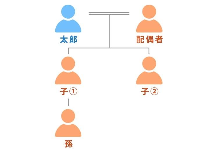 家系図2 太郎、配偶者、子①、子①の孫、子②