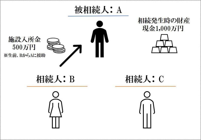 被相続人:A、相続人:BとC(それぞれ法定相続分は2分の1)