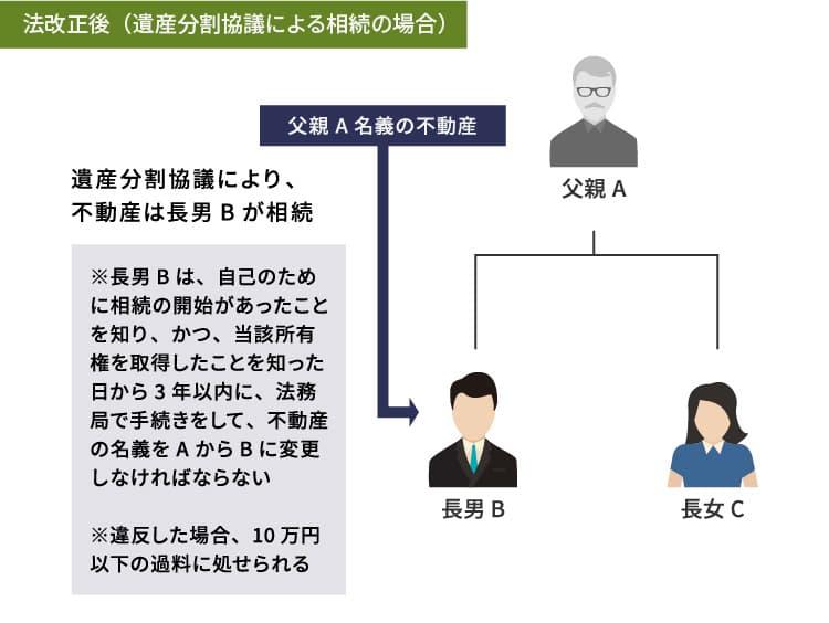 法改正後(遺産分割協議による相続の場合)