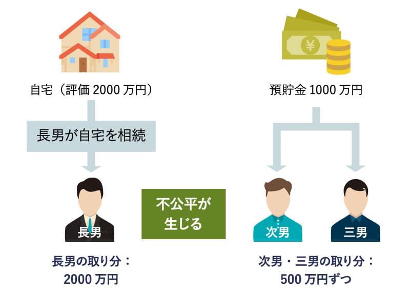 長男の取り分(2000万円)、次男・三男の取り分(それぞれ500万円ずつ)