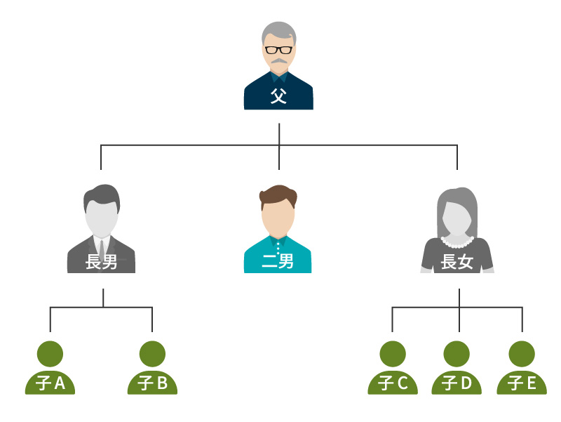 被相続人:父 相続人:長男の子A、長男の子B、二男、長女の子C、長女の子D、長女の子E