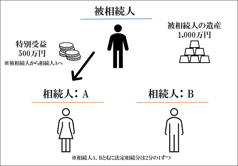 被相続人の遺産:1000万円 相続人Aへの特別受益:500万円 相続人は、A・Bの2名、法定相続分は2分の1ずつ