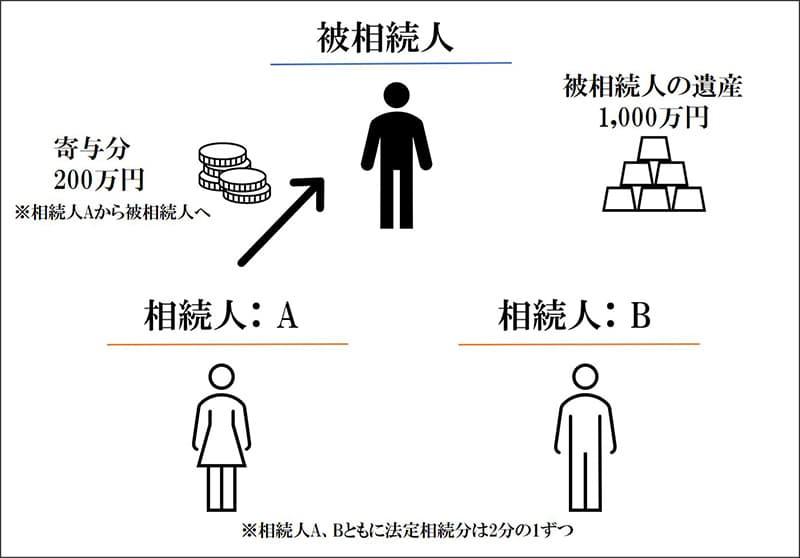 被相続人の遺産:1000万円 相続人Aの寄与分:200万円 相続人は、A・Bの2名、法定相続分は2分の1ずつ