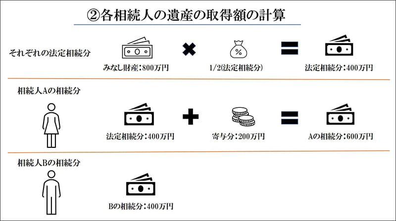 各相続人の遺産の取得額の計算